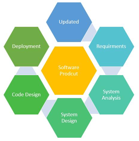 Kỹ thuật phần mềm là gì? Định nghĩa, Khái niệm cơ bản, Đặc điểm