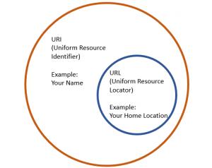 Sự khác biệt quan trọng giữa URL với URI